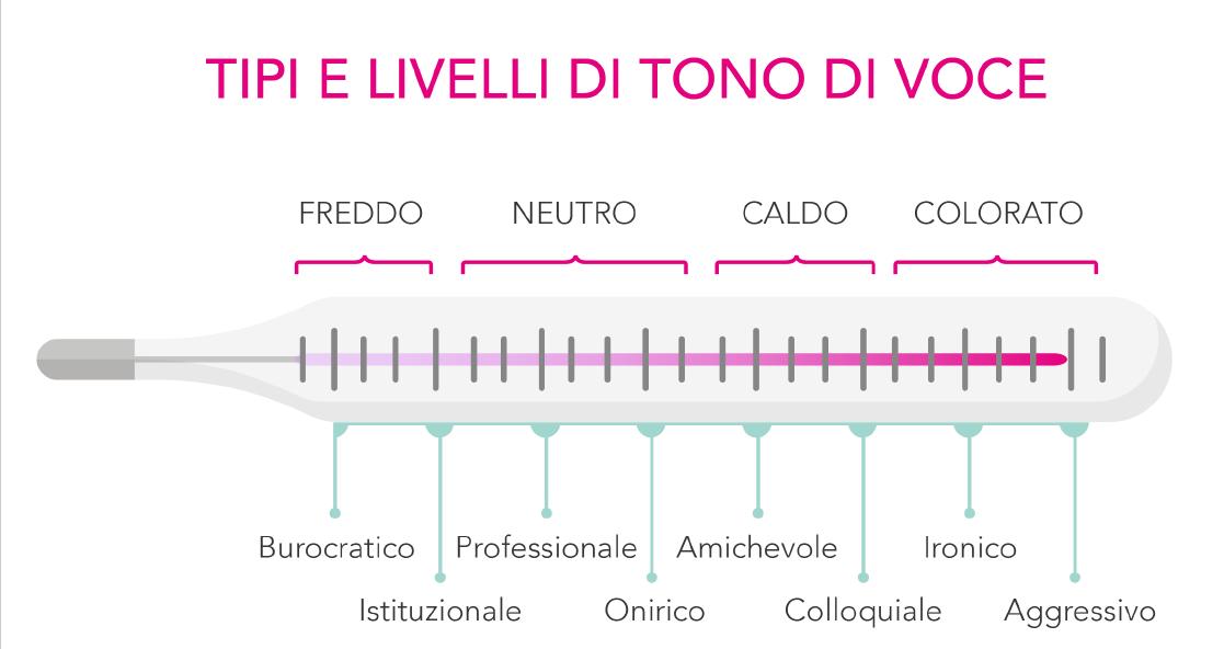 Termometro per riconoscere i livelli di tono di voce